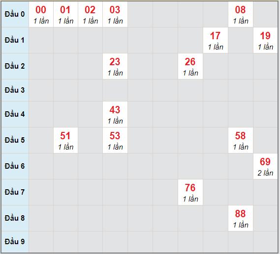 Bạch thủ rơi 3 ngày lô XSGL 25/12/2020