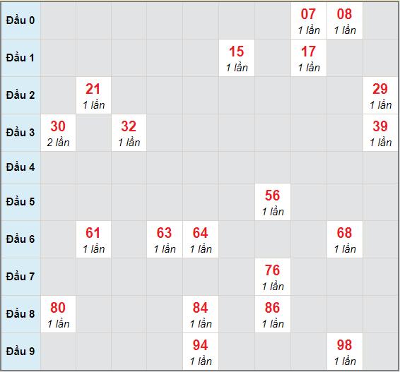 Bạch thủ rơi 3 ngày lô XSGL 8/1/2021