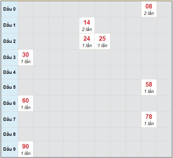 Bạch thủ rơi 3 ngày lô XSTP 16/1/2021
