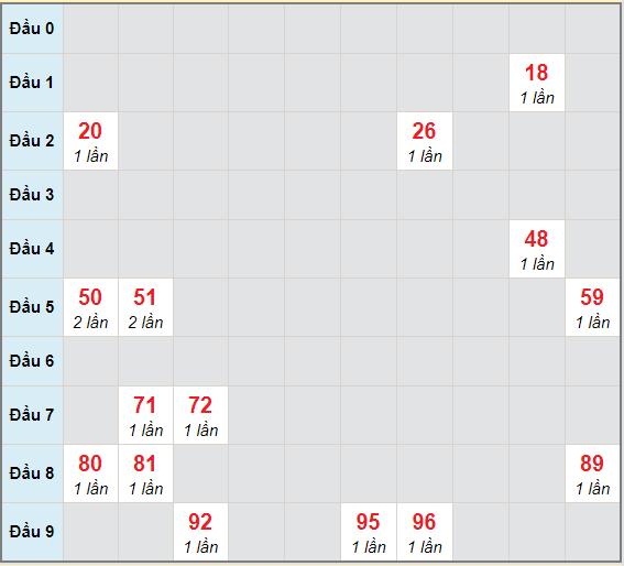 Bạch thủ rơi 3 ngày lô XSTP 2/1/2021