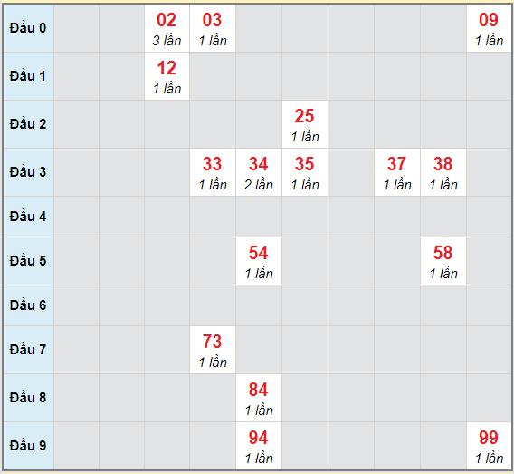 Bạch thủ rơi 3 ngày lô XSTP 28/12/2020