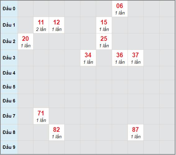 Bạch thủ rơi 3 ngày lô XSHG 16/1/2021