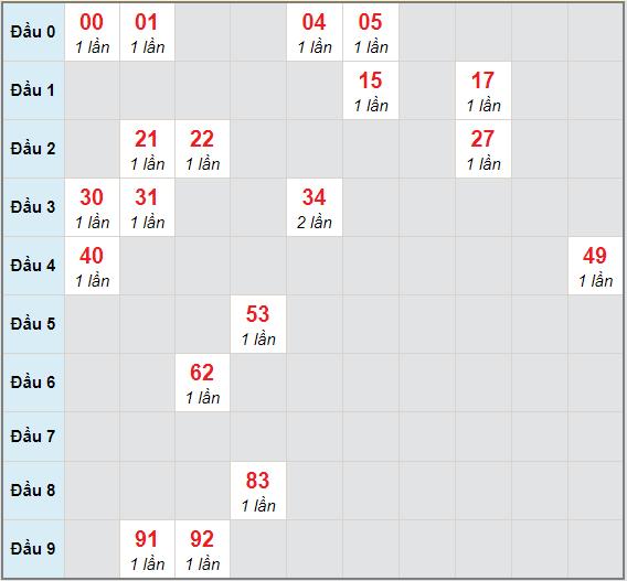 Bạch thủ rơi 3 ngày lô XSHG 19/12/2020