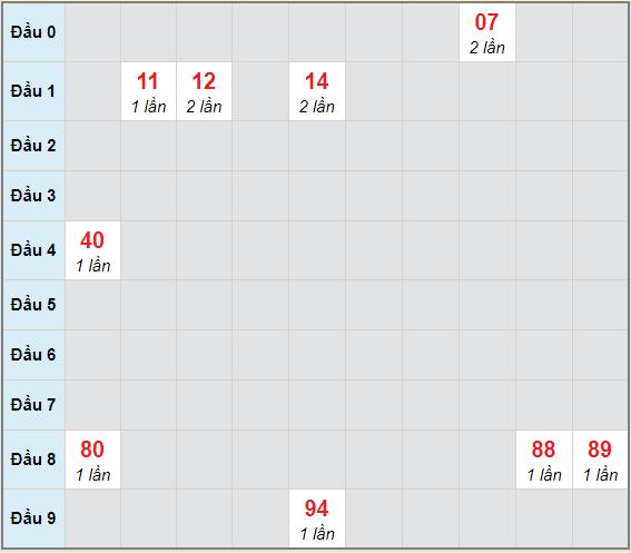 Bạch thủ rơi 3 ngày lô XSHG 2/1/2021