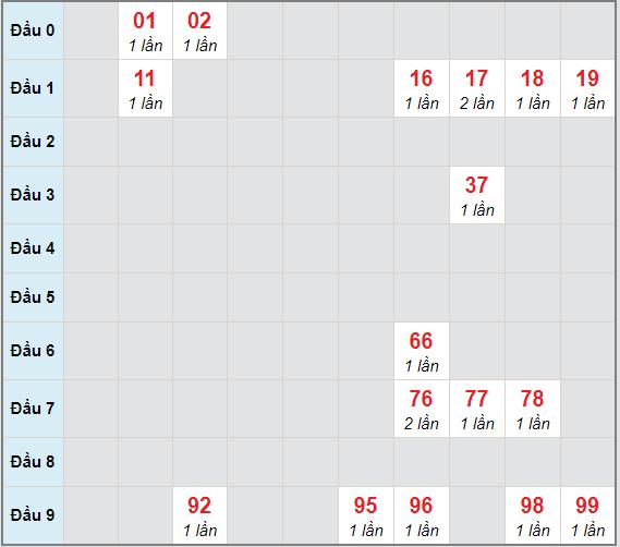 Bạch thủ rơi 3 ngày lô XSHG 26/12/2020