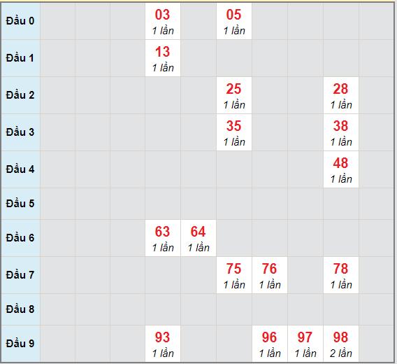 Bạch thủ rơi 3 ngày lô XSKG 10/1/2021