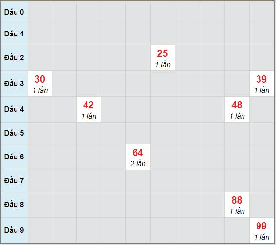 Bạch thủ rơi 3 ngày lô XSKG 20/12/2020