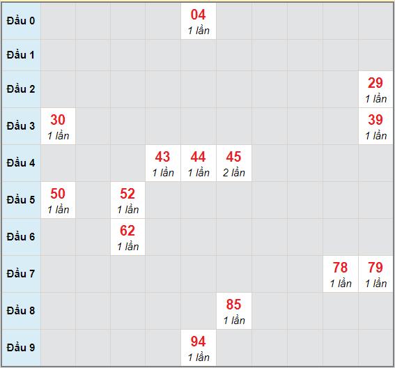 Bạch thủ rơi 3 ngày lô XSKH 10/1/2021