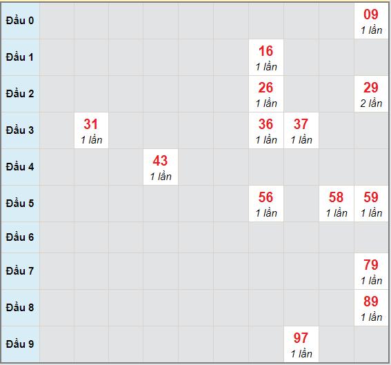 Bạch thủ rơi 3 ngày lô XSKH 30/12/2020