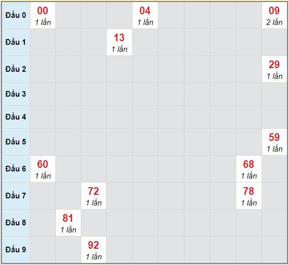 Bạch thủ rơi 3 ngày lô XSKH 6/1/2021