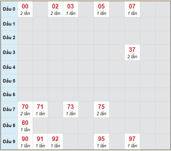 Bạch thủ rơi 3 ngày lô XSLA 2/1/2021