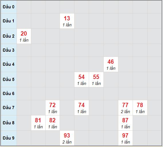 Bạch thủ rơi 3 ngày lô XSLA 9/1/2021