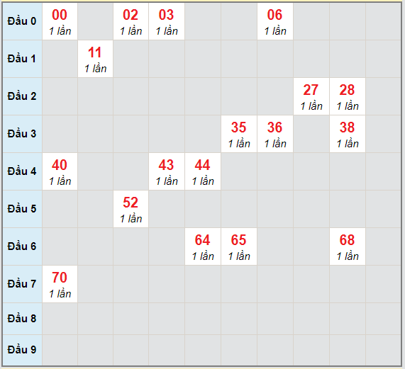 Bạch thủ rơi 3 ngày lô XSNT 15/1/2021
