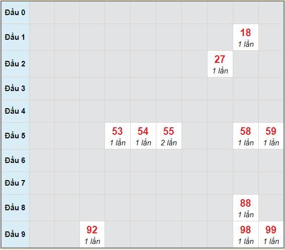 Bạch thủ rơi 3 ngày lô XSPY 28/12/2020