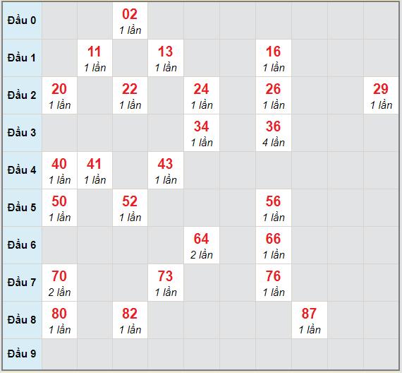 Bạch thủ rơi 3 ngày lô XSQNG 19/12/2020