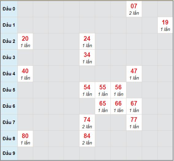 Bạch thủ rơi 3 ngày lô XSQNG 26/12/2020
