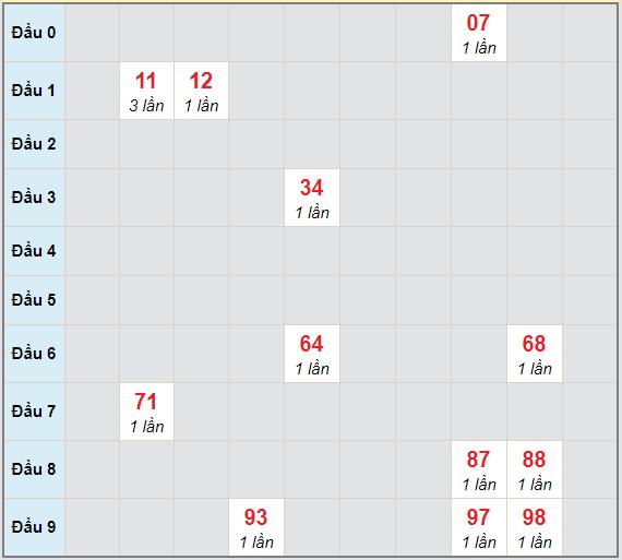 Bạch thủ rơi 3 ngày lô XSTTH 4/1/2021