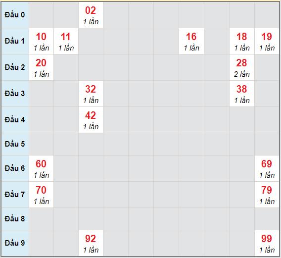 Bạch thủ rơi 3 ngày lô XSTV 8/1/2021