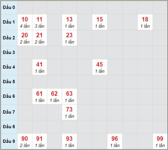 Bạch thủ rơi 3 ngày lô XSVL 25/12/2020
