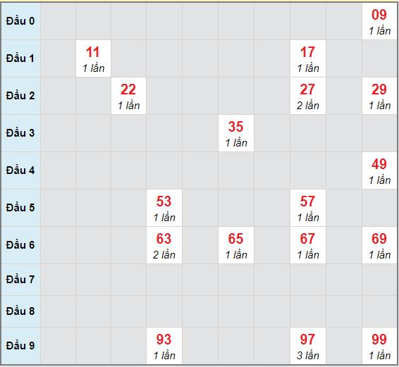 Bạch thủ rơi 3 ngày lô XSVT 22/12/2020
