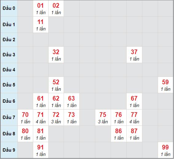 Bạch thủ rơi 3 ngày lô XSVT 29/12/2020