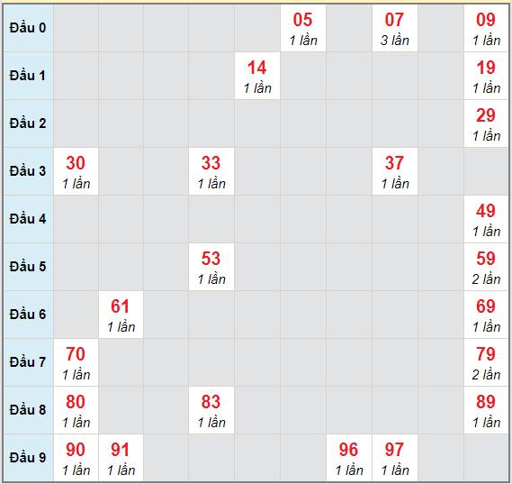 Bạch thủ rơi 3 ngày lô XSVT 5/1/2021