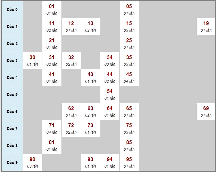 Cầu động chạy liên tục trong 3 ngày đến 19/12