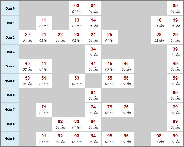 Cầu động chạy liên tục trong 3 ngày đến 25/12