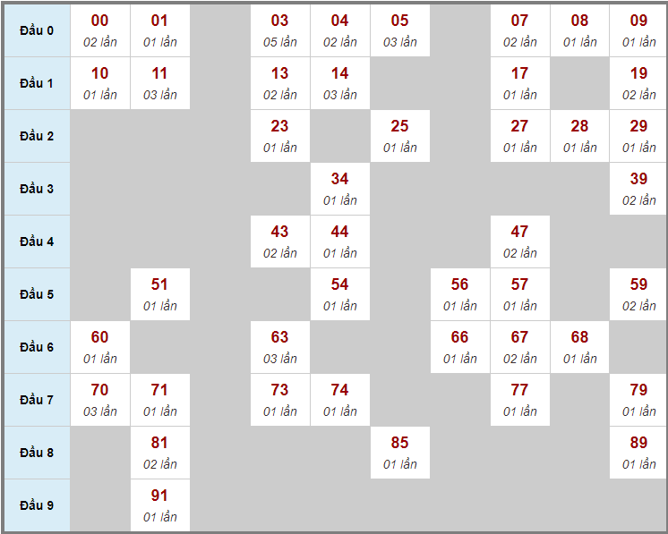 Cầu động chạy liên tục trong 3 ngày đến 28/12