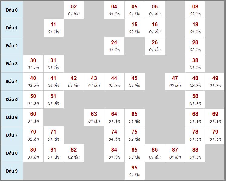 Cầu động chạy liên tục trong 3 ngày đến 8/1