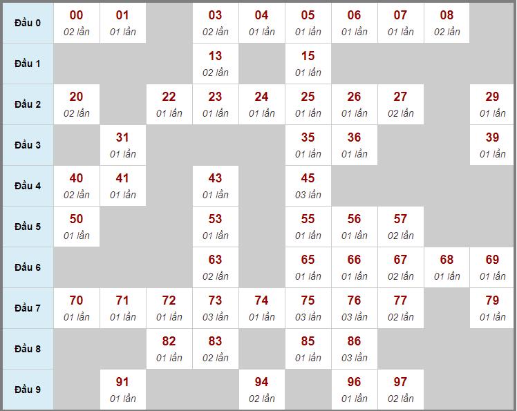 Cầu động chạy liên tục trong 3 ngày đến 9/1
