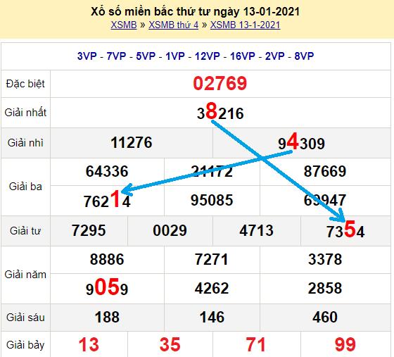 Bạch thủ lô miền bắcngày 14/1/2021