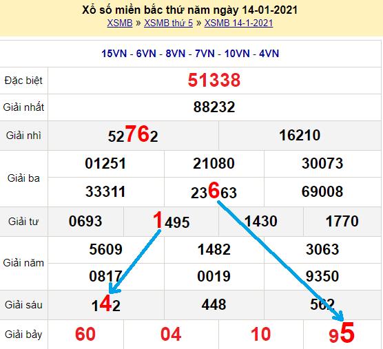 Bạch thủ loto miền bắc hôm nay 15/1/2021