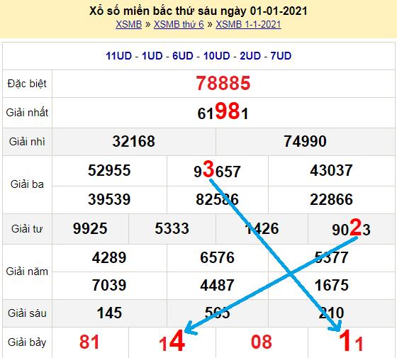 Bạch thủ loto miền bắchôm nay 2/1/2021