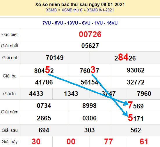 Bạch thủ loto miền bắchôm nay 9/1/2021