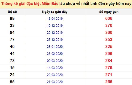 Bảng bạch thủMB lâu chưa về tính đến 10/1/2021