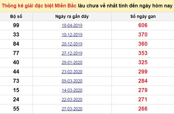 Bảngbạch thủ miền bắc lâu không về đến ngày 11/1/2021