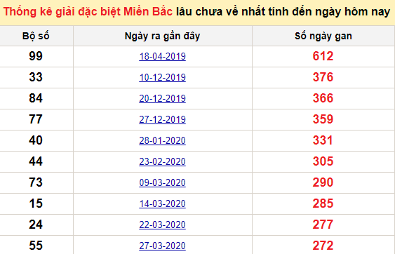 Bảng bạch thủ MB lâu về tính đến 16/1/2021