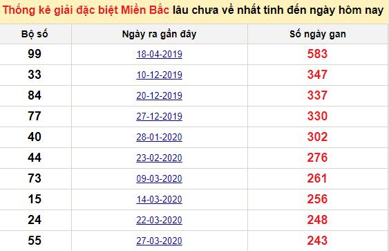 Bảngkê bạch thủtô miền Bắc lâu về nhất tính đến 18/12/2020