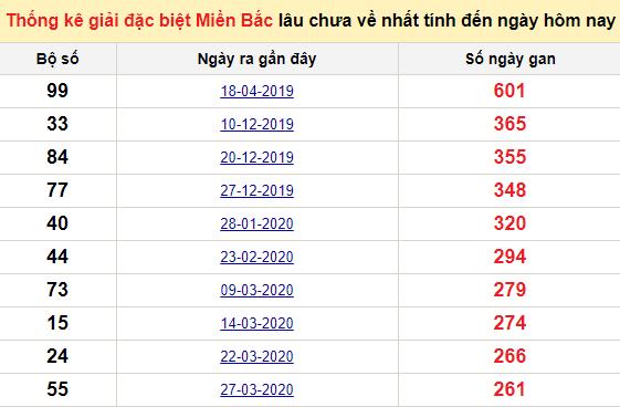 Bảngbạch thủ MB lâu chưa về đến ngày 5/1/2021
