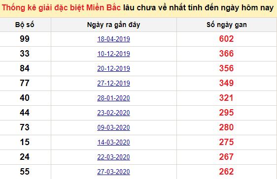 Bảngbạch thủMB lâu về nhất tính đến 6/1/2021