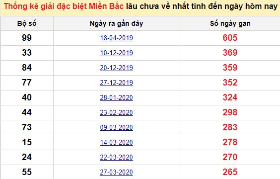 Bảng bạch thủ MB lâu về tính đến 9/1/2021
