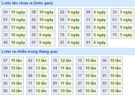 Bảng tần suất lô tôMB ngày10/1/2021