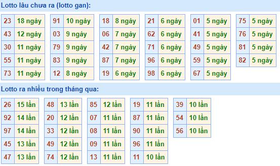 Bảngtần suất lô tô miền bắcngày 21/12/2020