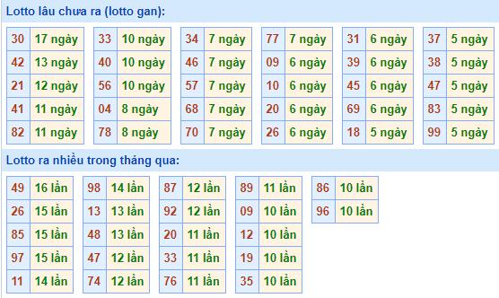 Bảng tần suất lô tôMB ngày27/12/2020