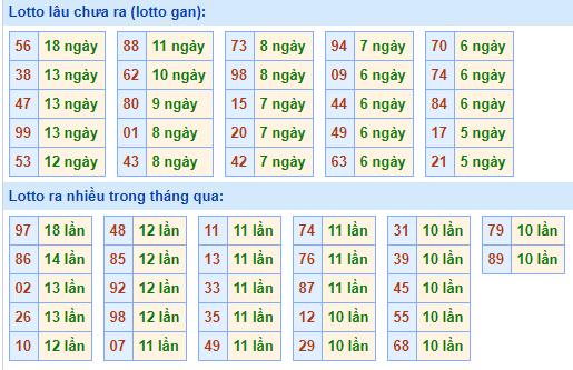 Bảngtần suất lô tô miền bắcngày 4/1/2021