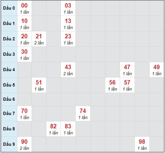 Bạch thủ rơi 3 ngày lô XSBD 22/1/2021