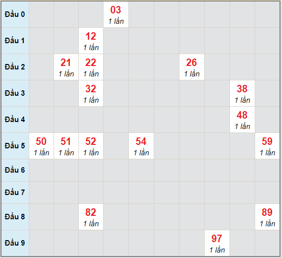 Bạch thủ rơi 3 ngày lô XSBD 29/1/2021