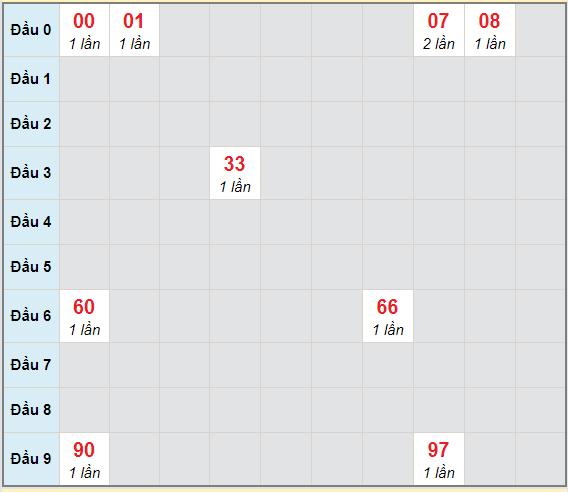 Bạch thủ rơi 3 ngày lô XSBDI 4/2/2021