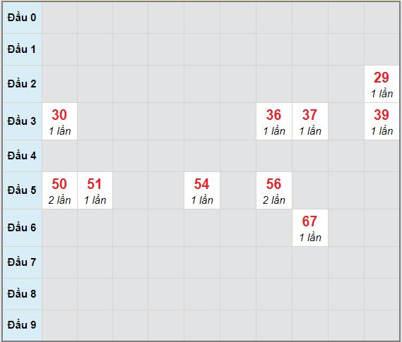 Bạch thủ rơi 3 ngày lô XSBL 26/1/2021